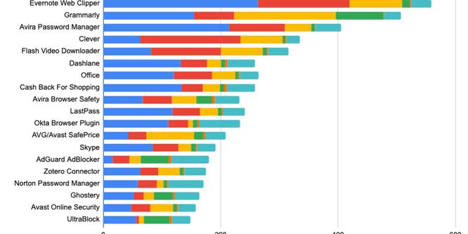 Lý do không nên cài nhiều extension! Báo cáo hiệu suất Chrome Extension 2020
